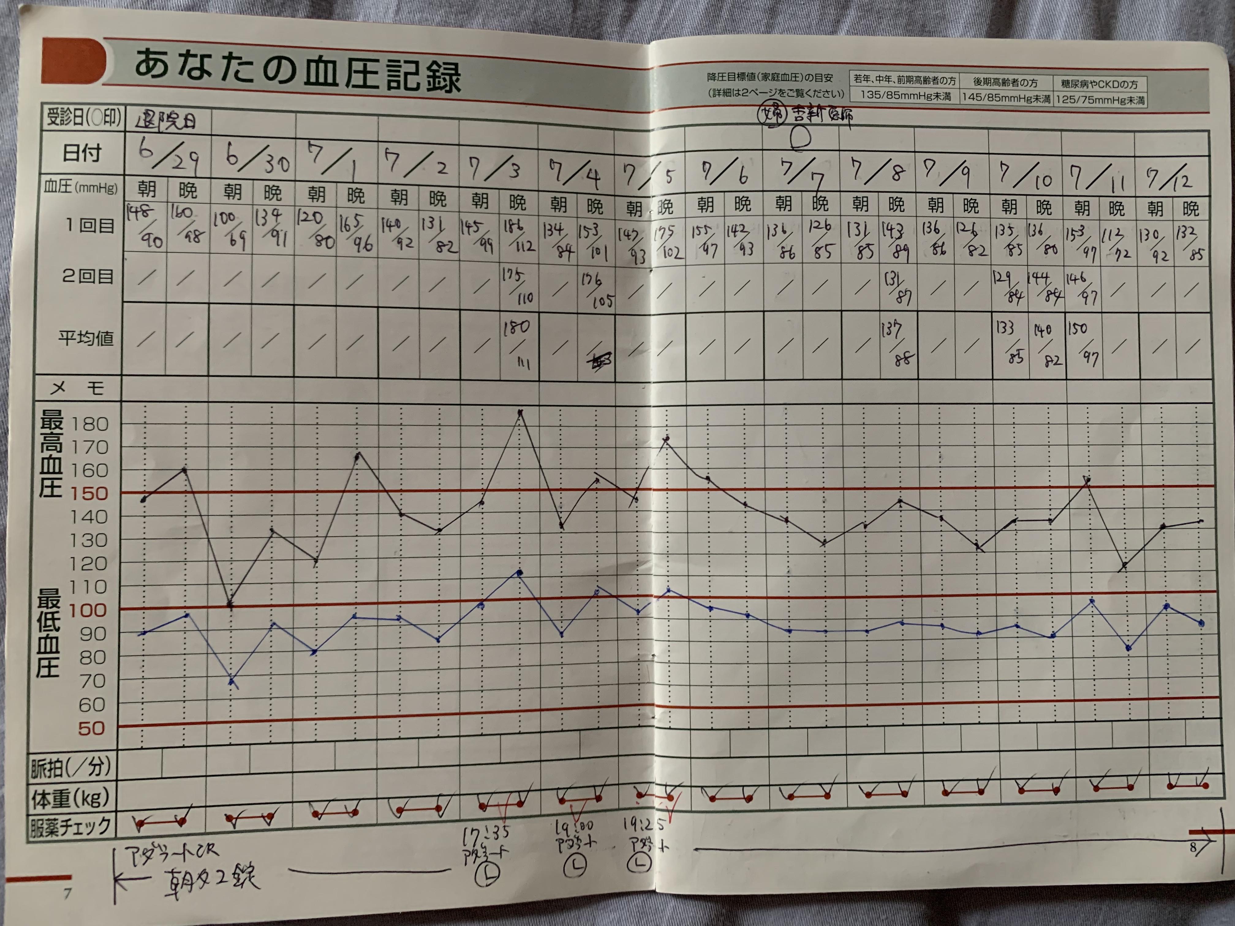 高い 血圧 妊娠 後期